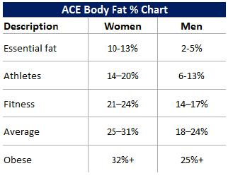 ace_body_fat