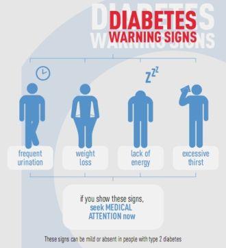 diabetes symptoms via idf.org