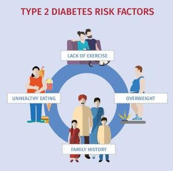 type 2 riskfactors via idf.org
